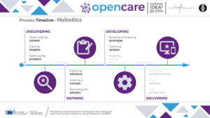 OPENCARE - one year onwards - we need you!_3